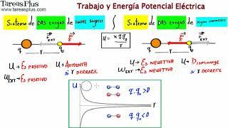 Download 014 Energía Potencial en un Sistema de DOS Cargas de signo CONTRARIO Video
