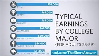 Download Why STEM Majors Don't Always Earn More Video