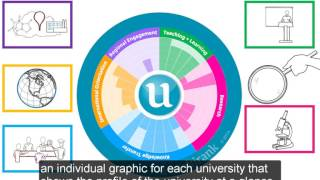 Download What are the benefits for universities participating in U-Multirank? Video