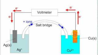 Download Electrochemistry Lecture 1 (Ms B) Video