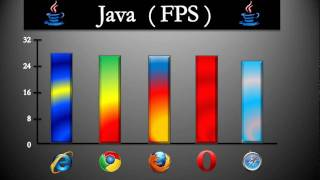 Download Browser Wars: Java Performance and Memory Usage Video