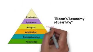 Download Metacognition, Effective Teaching & Learning Video