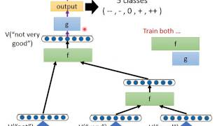 Download MLDS Lecture 7: Recursive Network Video