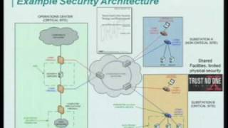 Download Smart Grid, Utilities, and Internet Protocols Video