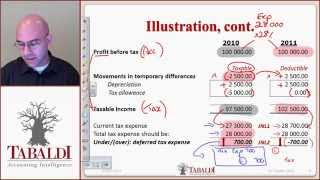 Download IAS 12-Deferred Tax Basic Principles ( IFRS ) Video