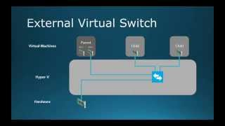Download 70-410 Objective 3.3 - Creating and Configuring Virtual Networks on Hyper-V 2012 R2 Part 1 Video