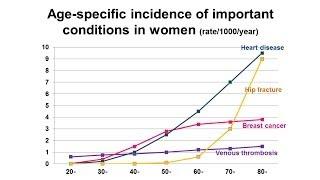 Download The Million Women Study: Understanding Women's Health - Professor Dame Valerie Beral Video