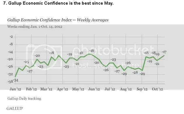 Gallup confirms Consumer Confidence