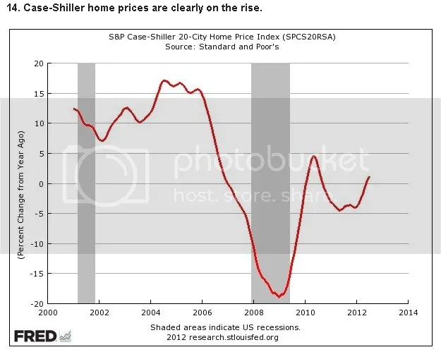 Housing Prices Up