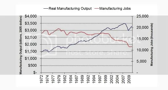 Manufacturing is Good; New Jobs are Bad; Man loses to the Machine
