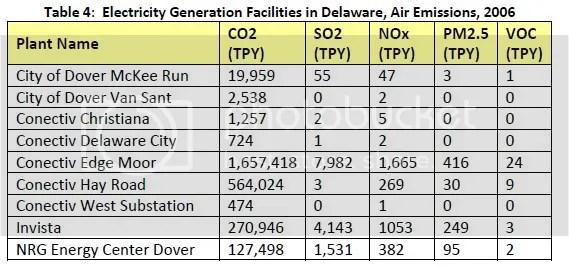 Delaware Biggest Polluters