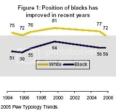 Black Income Rose 5% more then White During Clinton's Second Term