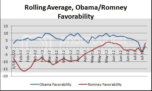Red Line is Romney  Notice the shape over time
