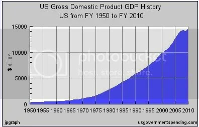 GDP historical over this half century