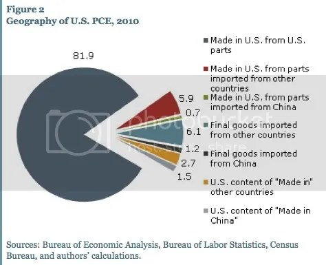 US Imports divided per category: focus on China