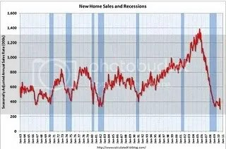 New Homes Hit New Bottom