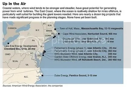 Entire East Coast Wind Proposals
