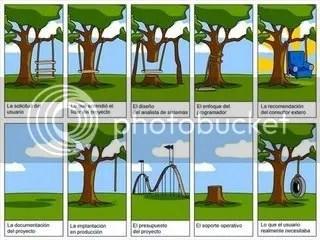 Visión del desarrollo