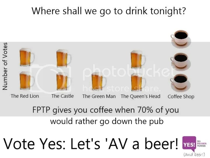 coffee or beer, the FPTP way