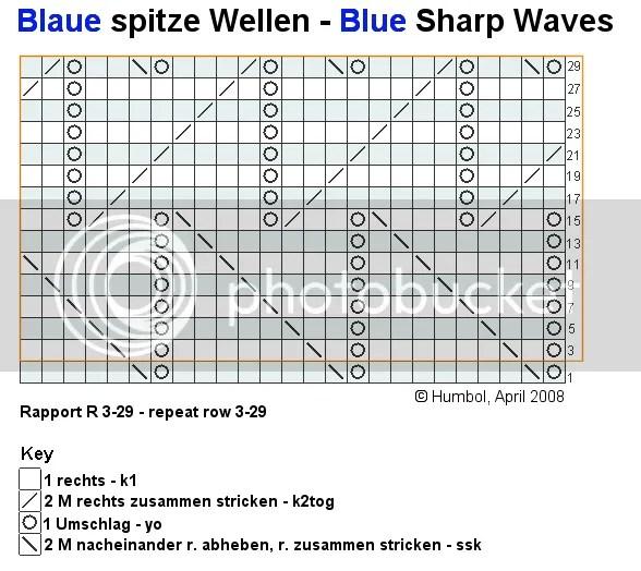 Blaue spitze Wellen