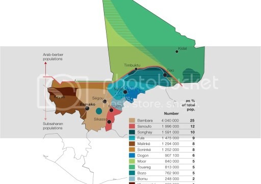Ethnic Groups in Mali Map