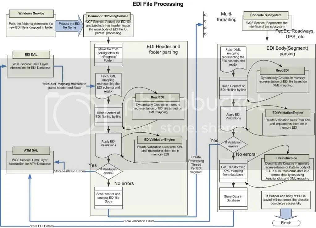EDI Processing using WCF