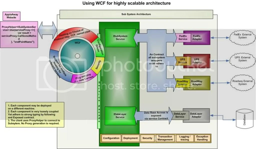 Scalable architecture