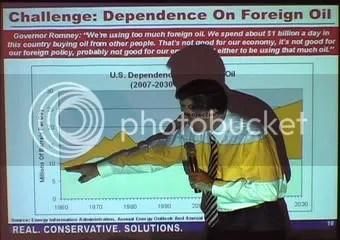 Mitt Oil Chart