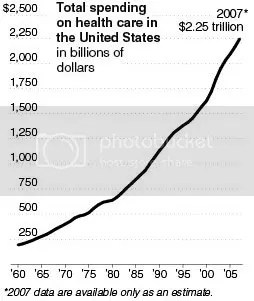 US total health care expenditure 1960_2007