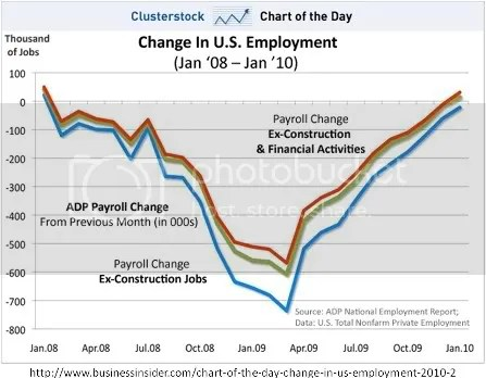 employment level bush obama 2008 to 2010