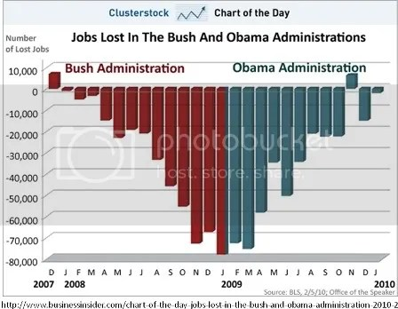 jobs bush obama 2008 to 2010