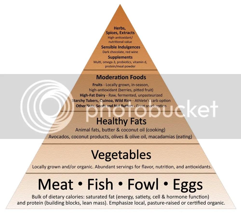 food pyramid flat 2011sm 1