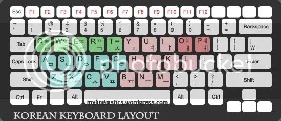 Korean Keyboard Layout by MyLinguistics
