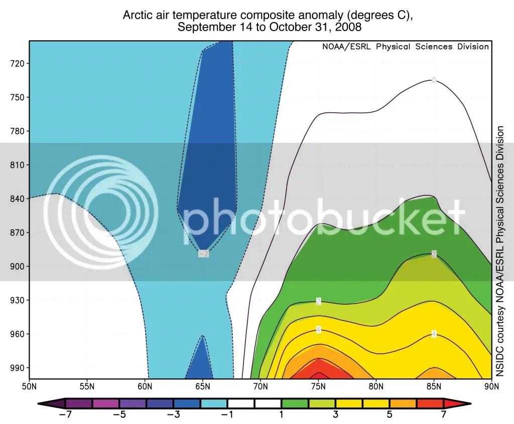 Arctic Air Tempeature 2008