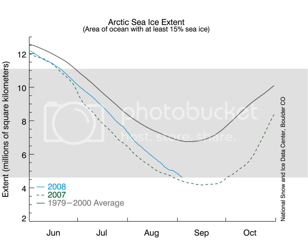 Arctic sea ice graph 9-4-2008