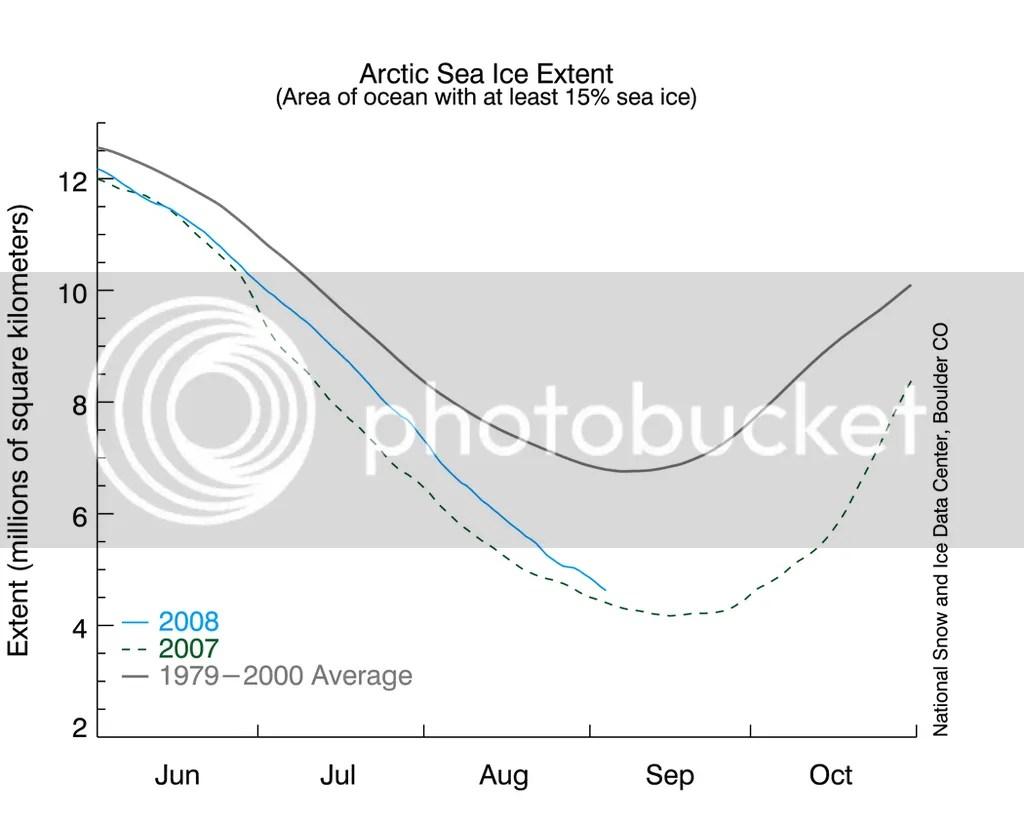 Arctic sea ice graph 9-4-2008