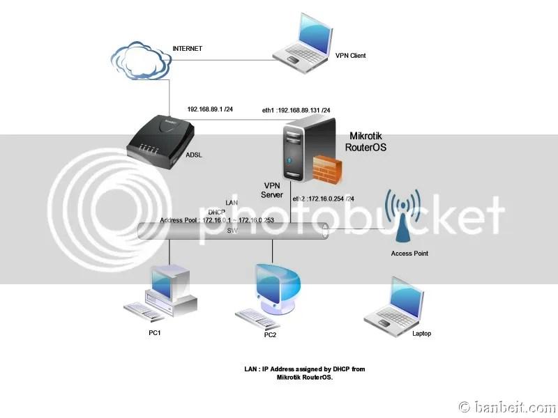Cấu hình VPN Client To Site trên Mikrotik RouterOS - Công Ty
