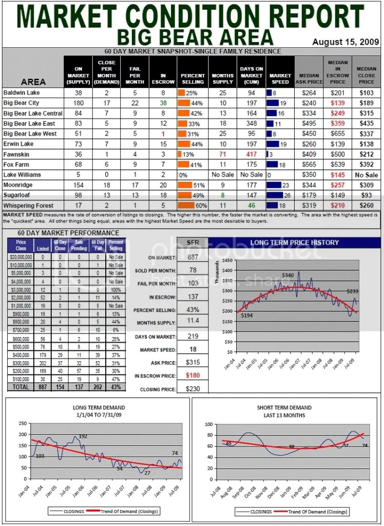 Market Conditions Report for the Big Bear Area 8/15/2009