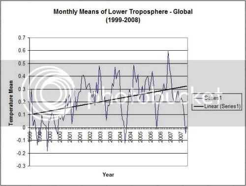 Lower tropospheric temperature, 1999-2008