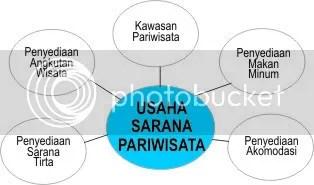 Usaha Sarana Pariwisata