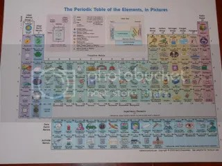 The Periodic Table In Pictures For Kids Free Printable The