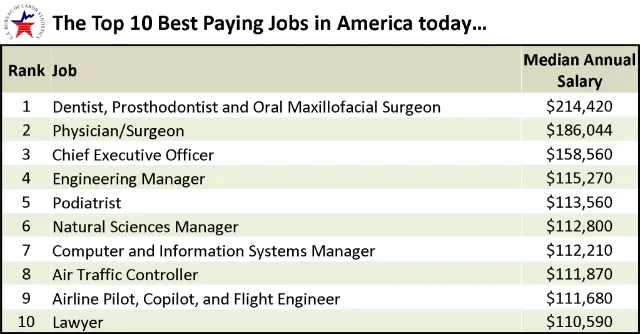 The Top 10 Best Paying Jobs in America today…   GREGinSD's