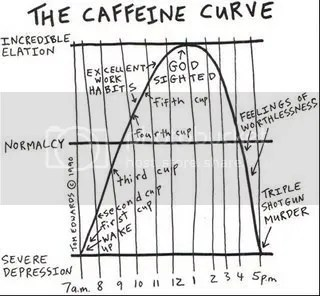 caffeine curve