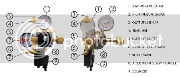 Gas Cylinder Regulator Diagram Complete Wiring Diagrams