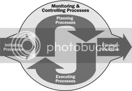 Grupos de Procesos de la Gestión de Proyectos en la  metodologia PDCA