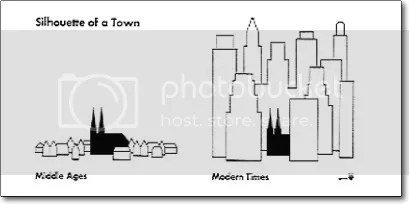 silhouette of towns comparison