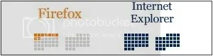 firefox vs. internet explorer grid pie chart, simple yet effective