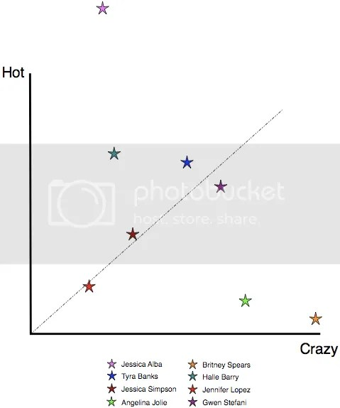 Crazy-Hot Scale