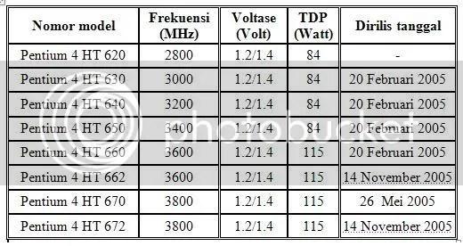 Tabel 2M