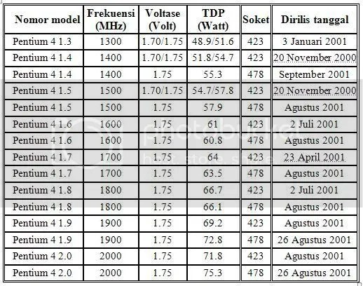 tabel P4 Awal